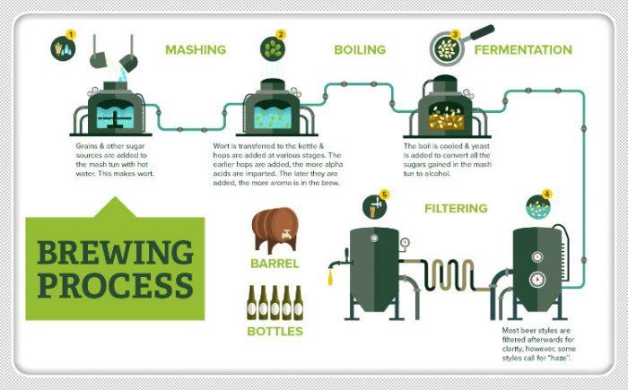 industrial beer brewing system