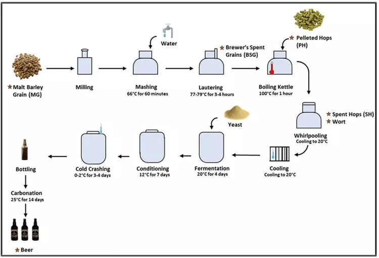 Available Brewing Equipment in China