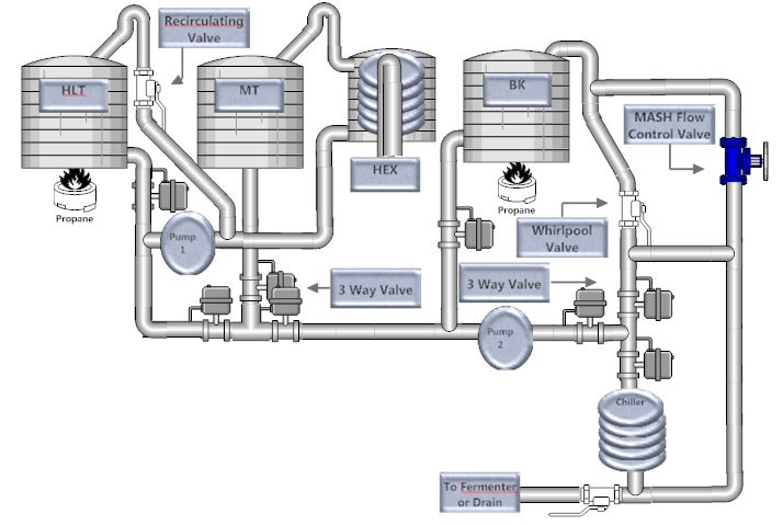 Brewery System Design